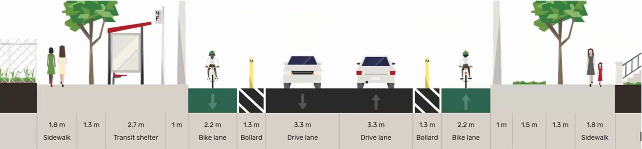 A cross section of the Brimley Road ActiveTO bike lane. A 2.2 metre bike lane will run along the curb with a 1.3 metre buffer with bollards. One car lane will remain in each direction.
