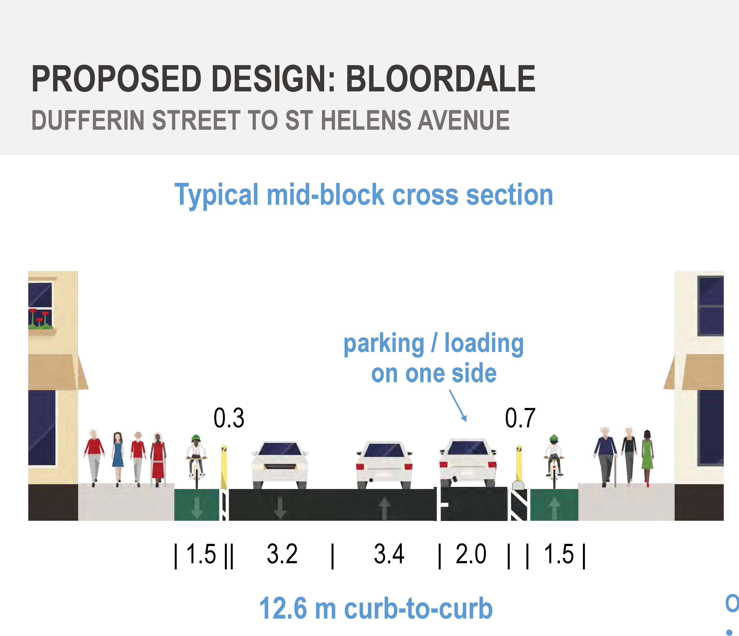 Bloordale proposed design with concrete curbs on one side of the road