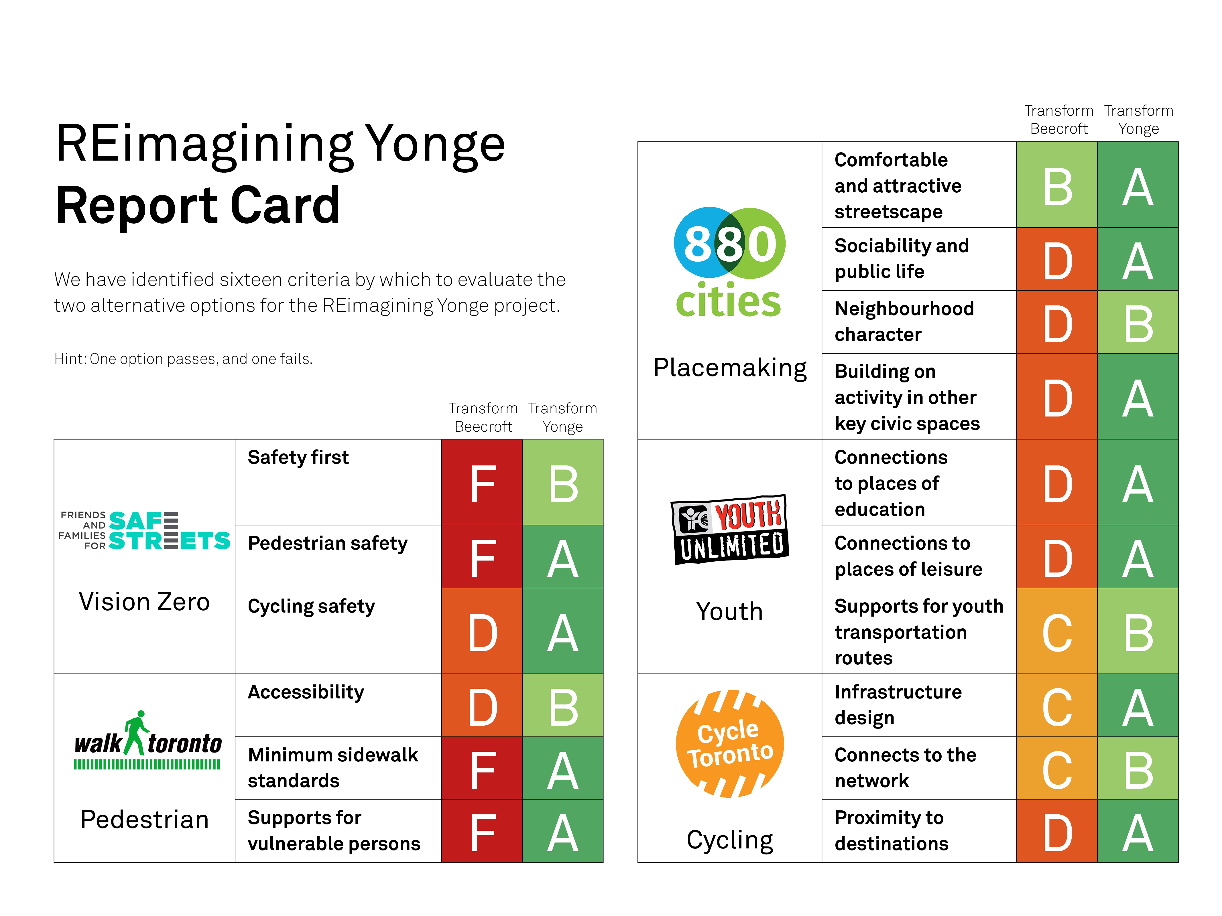 Transform Yonge report card_social