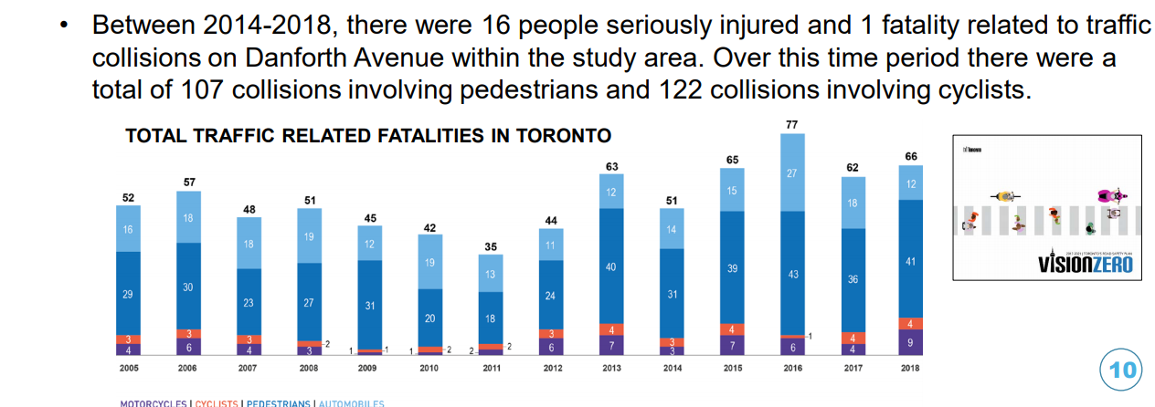 Graph showing yearly traffic fatalities in Toronto. 16 seriously injured and 1 fatality between 2014 & 2018 in the study area.