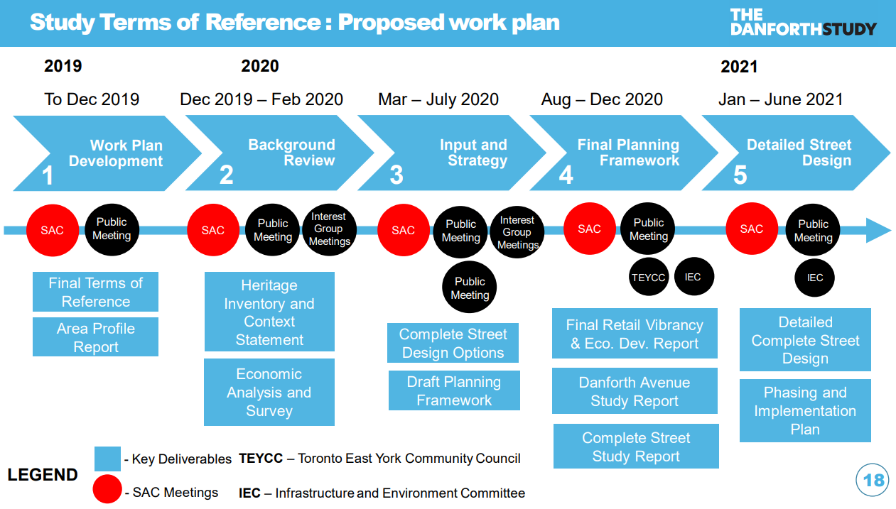 Study Terms of Reference: Proposed Work Plan. Dec 2019, Work Plan Development. December 2019 - February 2020, Background Review. March - July 2020, Input and Strategy. August - December 2020, Final Planning Framework. January - June 2021, Detailed Design.
