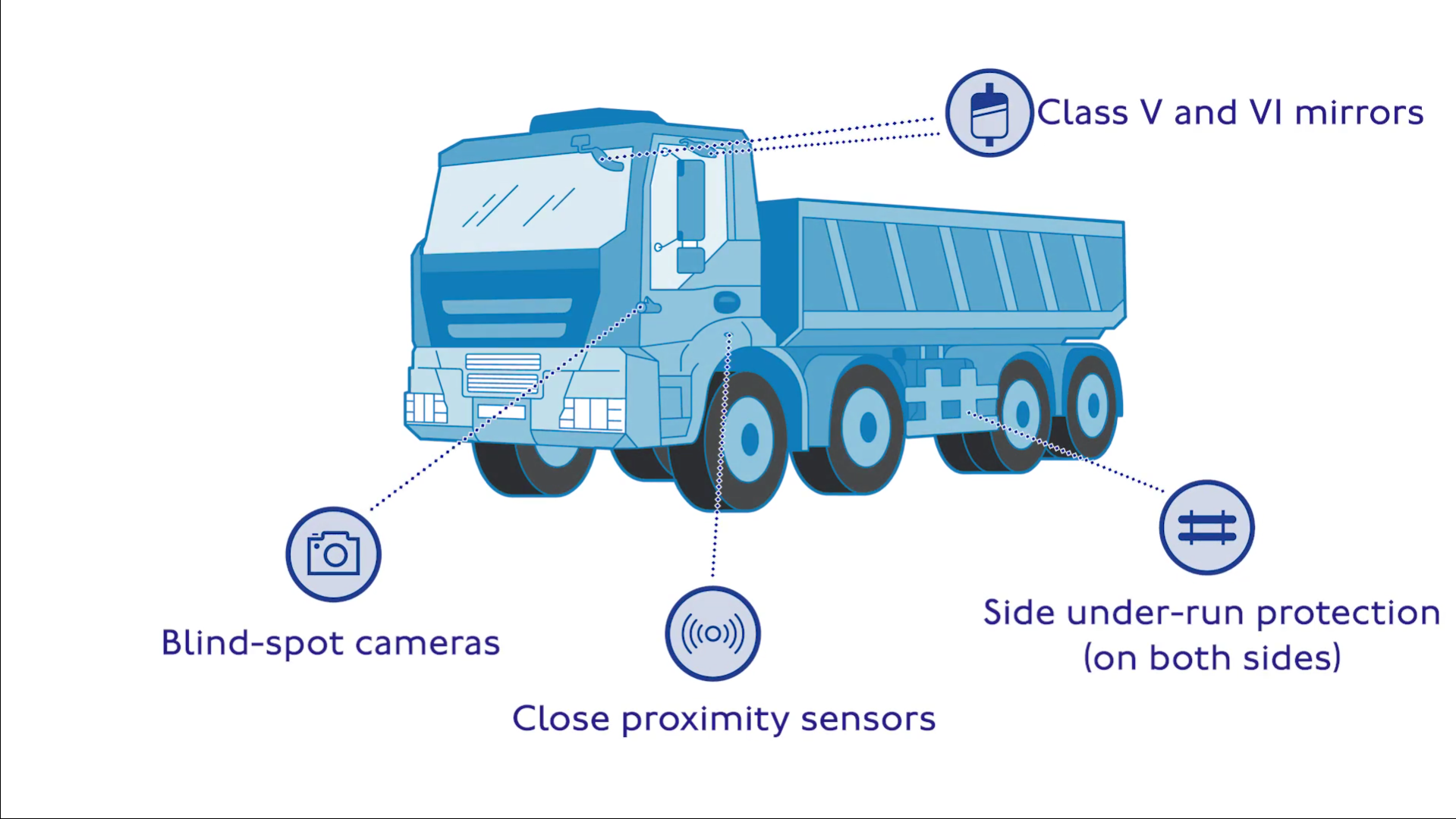 Infographic showing safety features of modern trucks