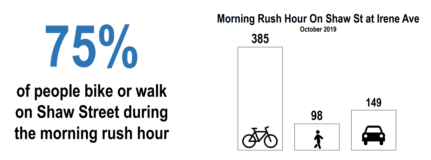 Graph showing that 75% of people bike or walk on Shw Street during the morning rush hour