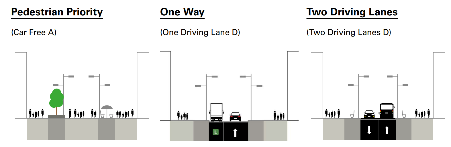 Three different cross-sections of Yonge Street. Pedestrian Priority, One Way for cars, and Two Driving Lanes.