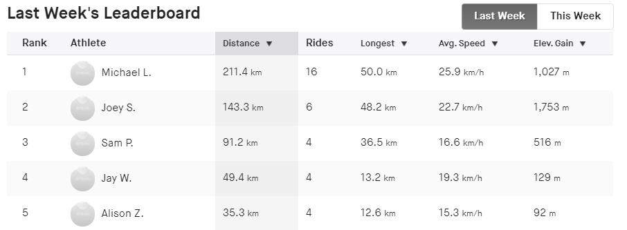 Last week's leaderboard. Displays athletes and how far they've ridden their bikes.
