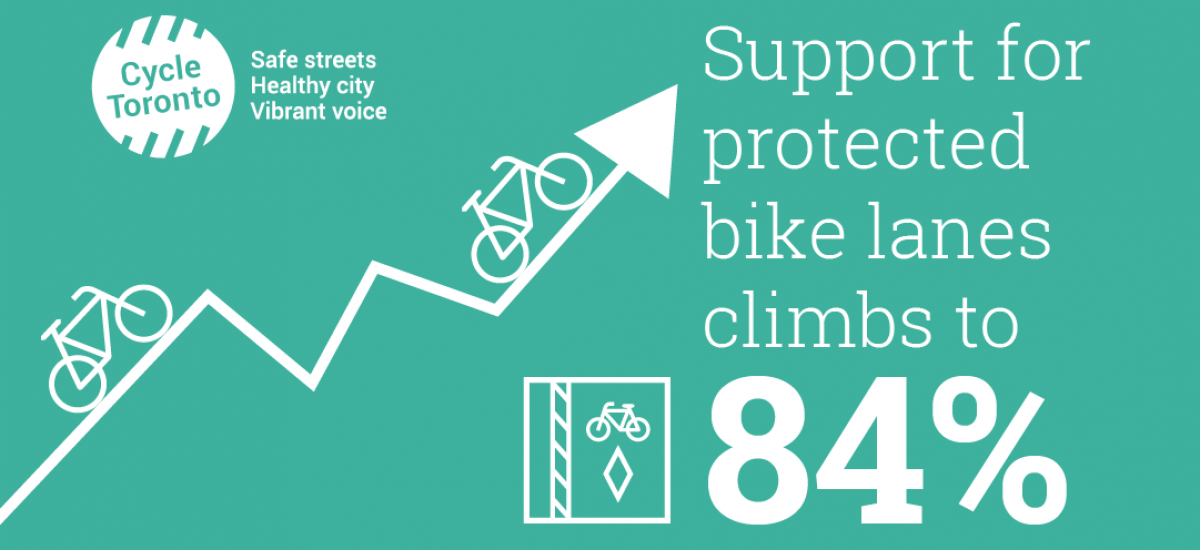 Support for protected bike lanes climbs to 84%. Image of rising graph with bikes on it.