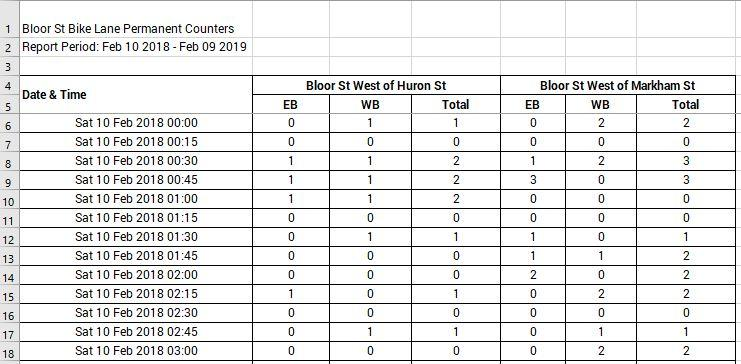 Bloor bike lane count data from City of Toronto