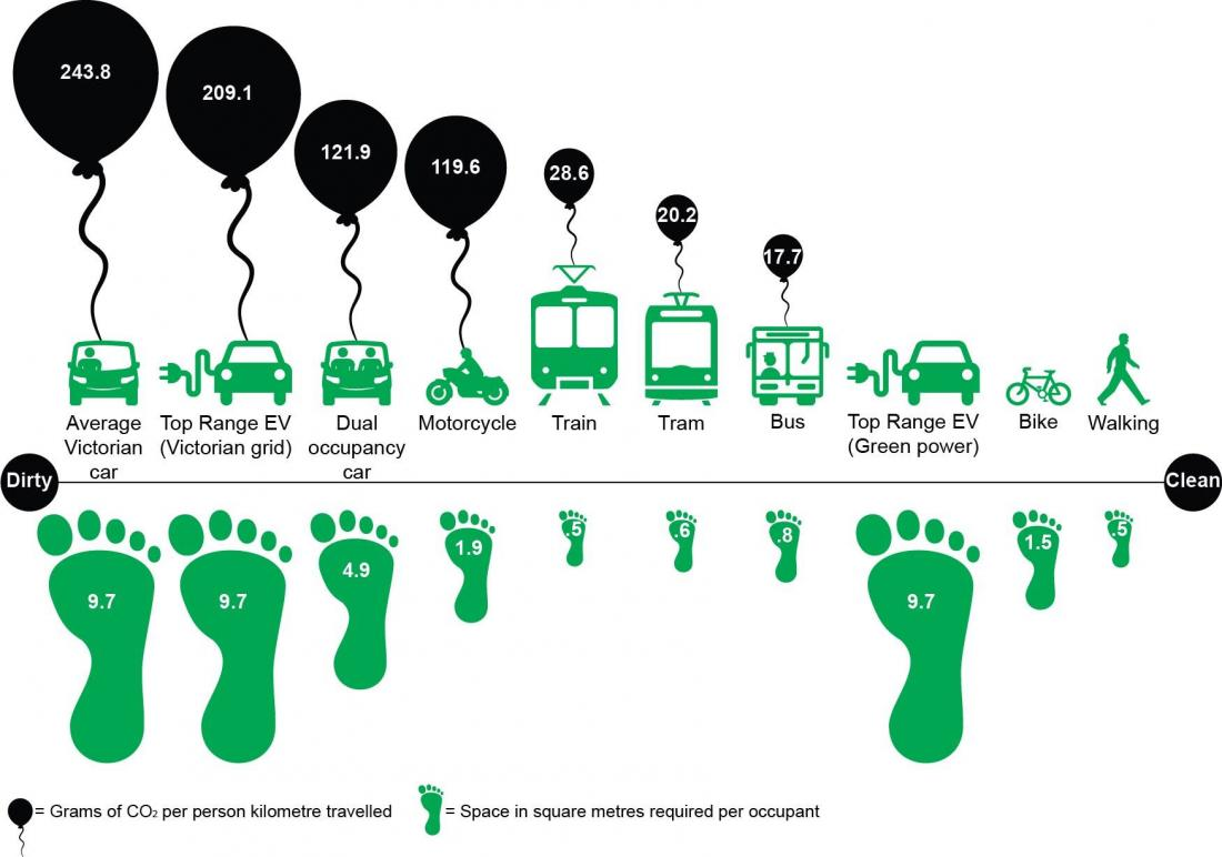 Infographic showing that walking and biking are the cleanest forms of transportation