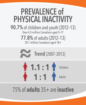 90.7% of children and youth are physically inactive