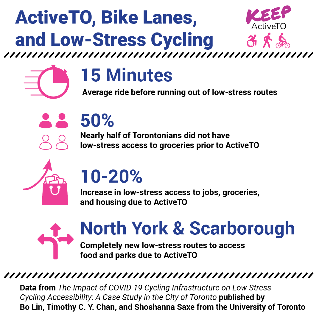 Text reads ActiveTO, Bike Lanes, and Low-Stress Cycling. Various icons and statistics illustrate that Active T O reduced cycling stress