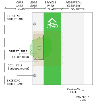 Proposed City of Toronto Streetscape diagram - wide configuration