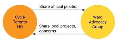 Proposed information exchange between  Cycle Toronto HQ and ward advocacy groups shows Cycle Toronto HQ sharing official positions with ward advocacy groups and ward advocacy groups sharing local projects and concerns with Cycle Toronto HQ.