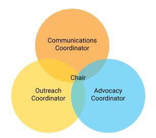 Ward advocacy leadership shown with a simple model, where a group has a Chair, who may or may not take on the roles of Communications Coordinator, Outreach Coordinator, and Advocacy Cooordinator.