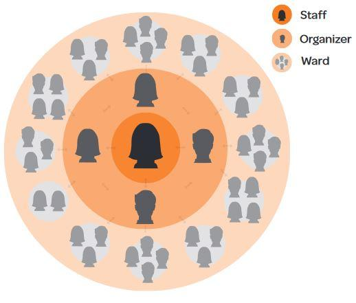 Snowflake model of organizing. The chart shows three concentric circles, with staff in the first circle, organizers in the middle circle, and ward in the final circle.