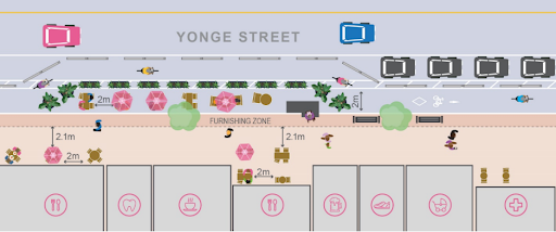 Overhead diagram of Yonge Street with driving lanes, bike lanes, on street patios, and greenery.