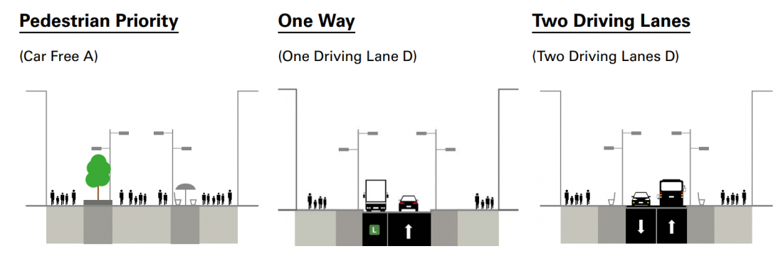Yonge street design options. Car free. One way driving. Two driving lanes.