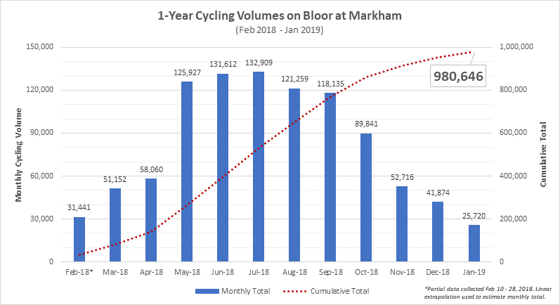 Nearly one million cycling trips made on Bloor from February 2018 to February 2019